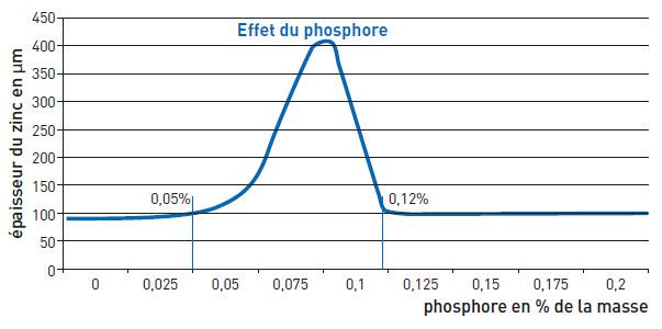 Galvanisation effet phosphore