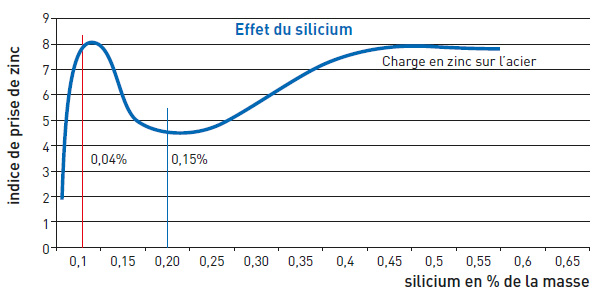 Galvanisation effet silicium