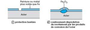 Galvanisation Corrosion de l'acier peint