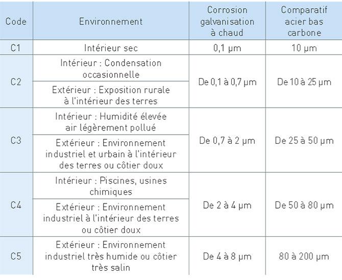 Galvanisation Tableau de corrosion